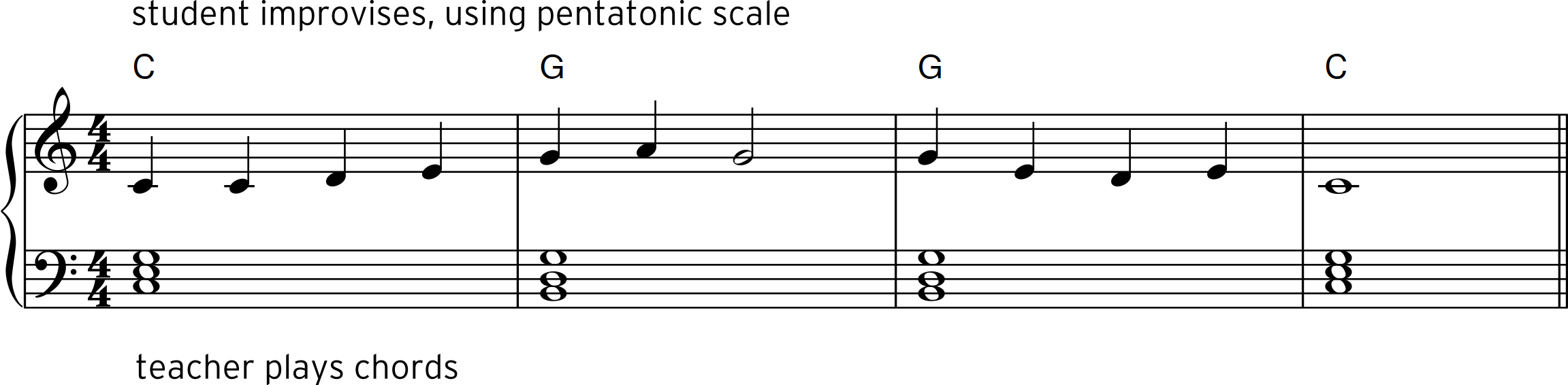 Fig 2 (4 bar sequence in 4-4)