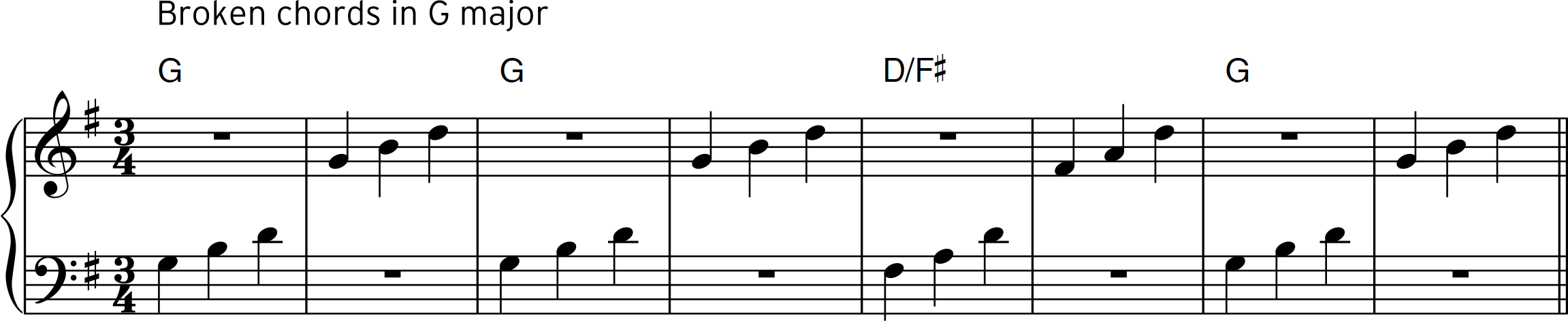 Fig 4 part 3 (4 bar sequence in G major, broken chords) NEW